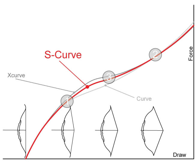 Courbe detraction S-Curve